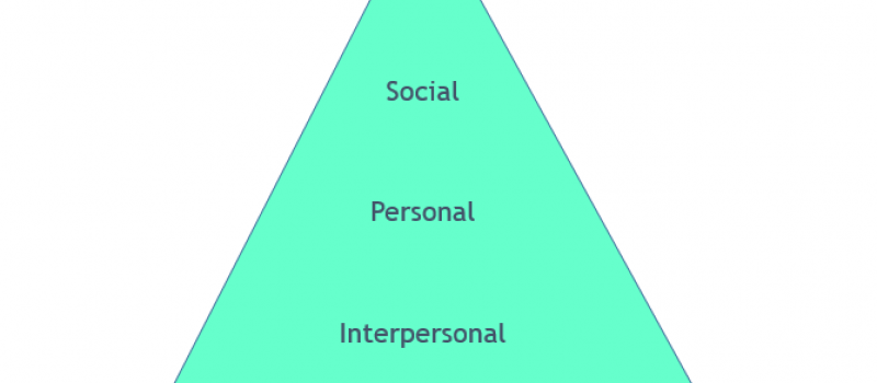 Los 5 niveles de comunicación